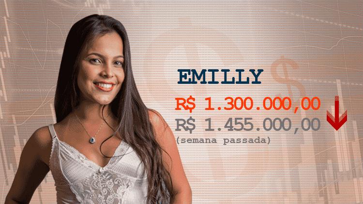 Cotação BBB17 emilly - Divulgação/Globo e Arte/UOL - Divulgação/Globo e Arte/UOL
