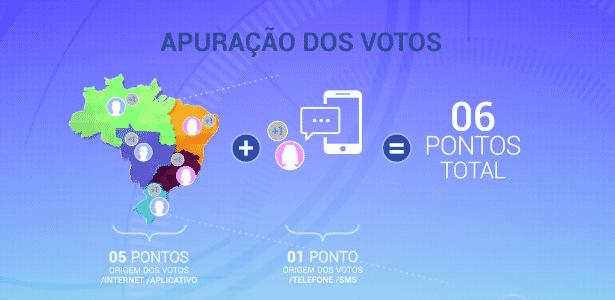 O mapa exibido no programa desta quinta-feira (18) sobre o novo sistema de votação - Reprodução/TV Globo