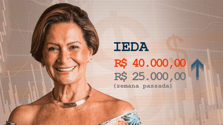 Cotação ieda - Divulgação/TV Globo e Arte/UOL - Divulgação/TV Globo e Arte/UOL