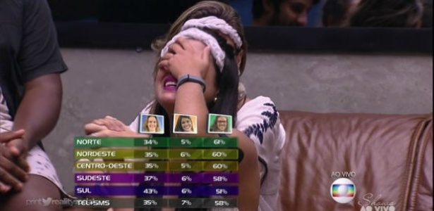 No Nordeste e no Sudeste a soma dos percentuais de votos chega a 101, um erro - Reprodução/TV Globo