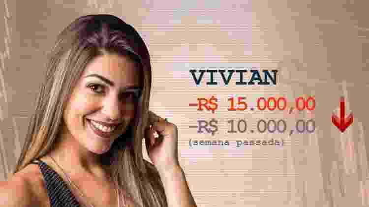 Cotação Vivian pós-terceiro paredão - Divulgação / Arte UOL - Divulgação / Arte UOL