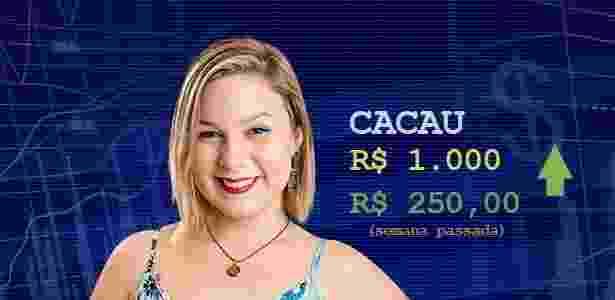 Cotação - quarto paredão Cacau - Divulgação/Globo e Arte/UOL - Divulgação/Globo e Arte/UOL
