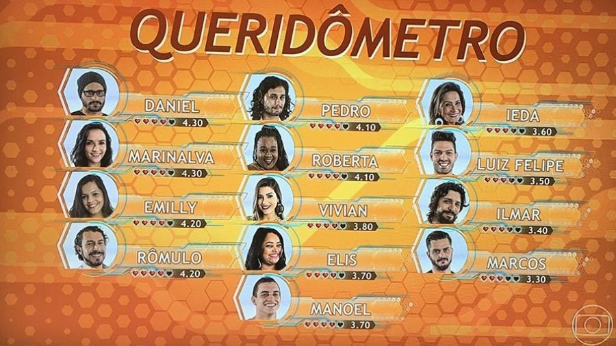 queridômetro - Reprodução/TV Globo