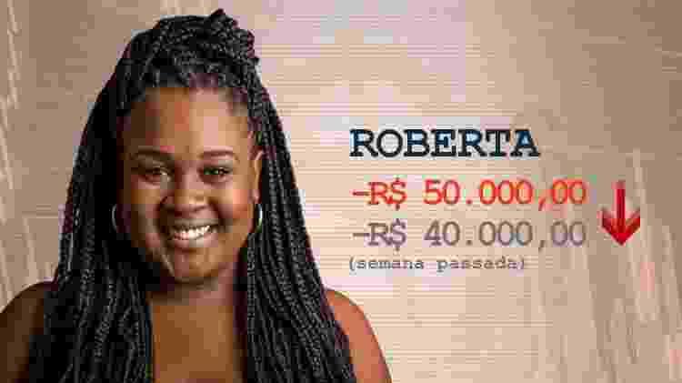 Cotação Roberta pós-terceiro paredão - Divulgação / Arte UOL - Divulgação / Arte UOL