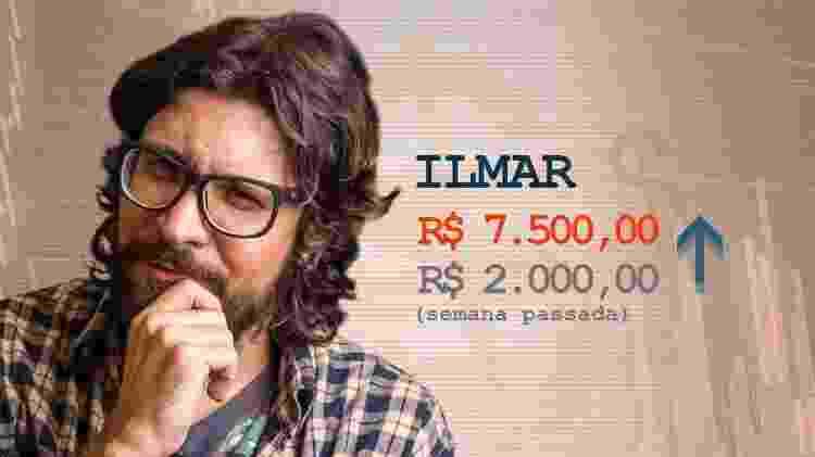 Cotação Ilmar pós-terceiro paredão - Divulgação / Arte UOL - Divulgação / Arte UOL