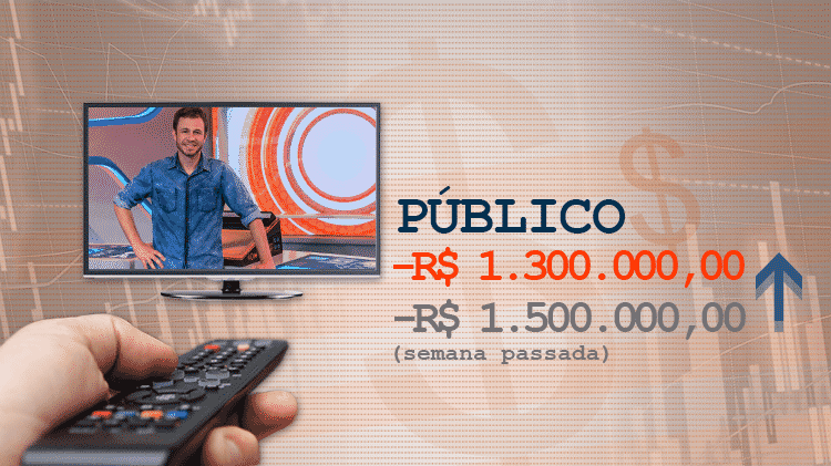 Cotação BBB17 público - Divulgação/Globo e Arte/UOL - Divulgação/Globo e Arte/UOL