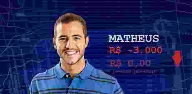 Cotação - quarto paredão Matheus - Divulgação/Globo e Arte/UOL - Divulgação/Globo e Arte/UOL