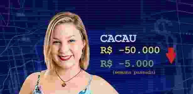 Cotação cacau - Divulgação/Globo e Arte/UOL - Divulgação/Globo e Arte/UOL