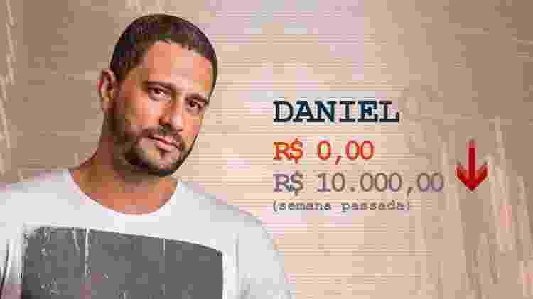 Cotação Daniel pós-terceiro paredão - Divulgação / Arte UOL - Divulgação / Arte UOL