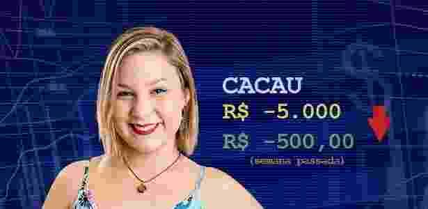 Cotação Cacau - Divulgação/TV Globo e Arte/UOL - Divulgação/TV Globo e Arte/UOL