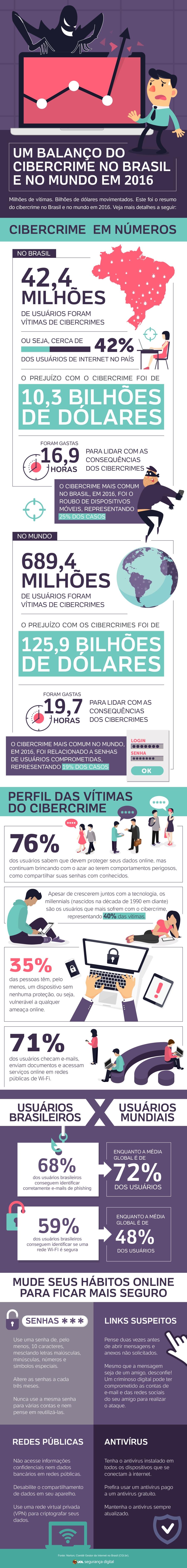 Fonte: http://seguranca.uol.com.br/antivirus/infograficos/estatisticas_e_tendencias_de_seguranca_para_2017.html